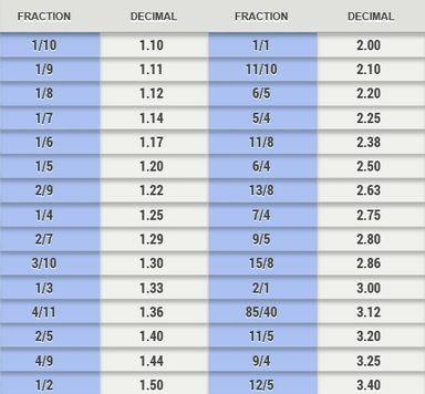 Decimal to Fracional Odds Chart